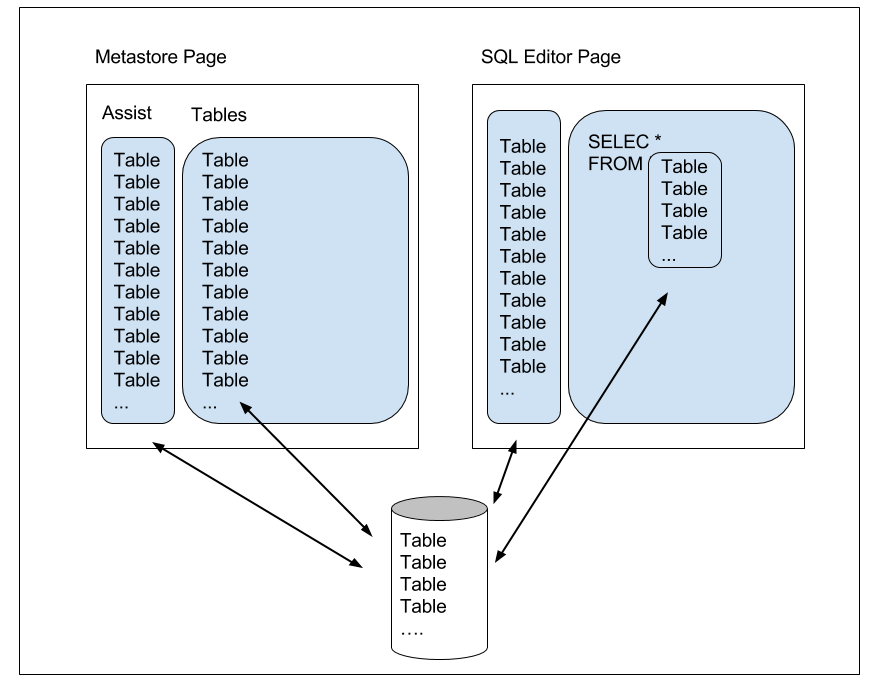 New Metastore blog post caching and hue each(1)