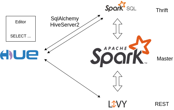 Two connectors possible for communicating with the SparkSql Thrift Server