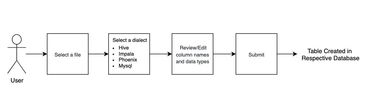 Importer direct upload steps app diagram