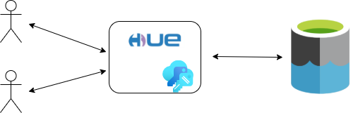 Before: Users interacting with ADLS via Hue and a shared credential key (not very safe and not the best)