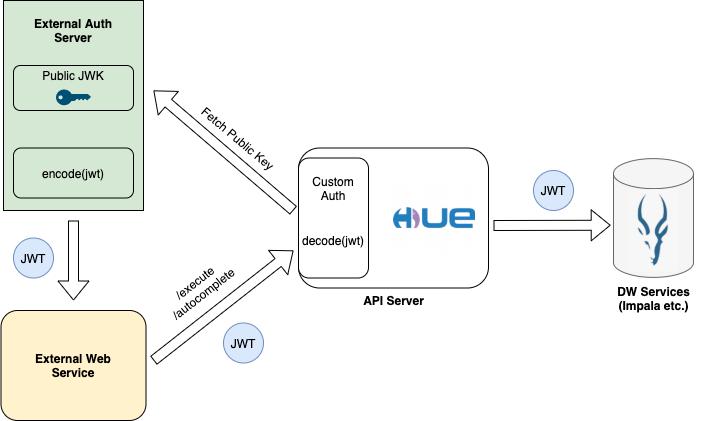 Custom JWT Architecture Diagram